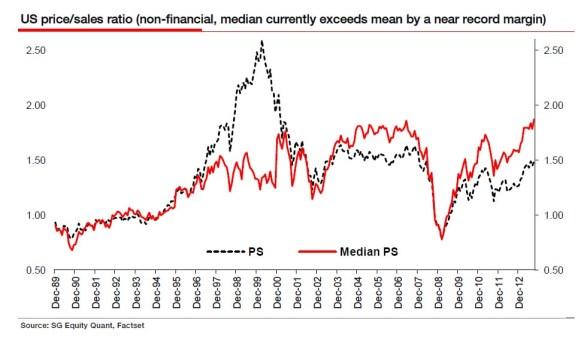 AE Price Sales Median