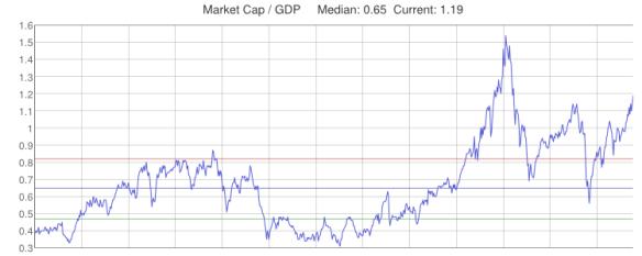 MKT Cap to GDP