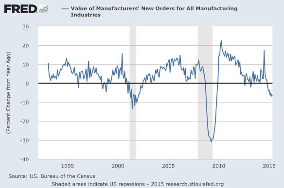 Factory Orders YoY